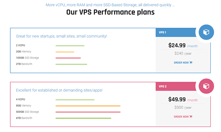 hostiso coupon Our VPS Performance plans